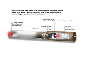 Electronic cigarette in raleigh nc